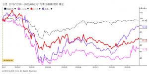 ※婚活関連株価と日経平均株価の相対チャート