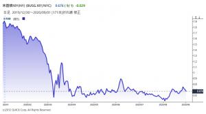 ※米10年物国債利回りの推移