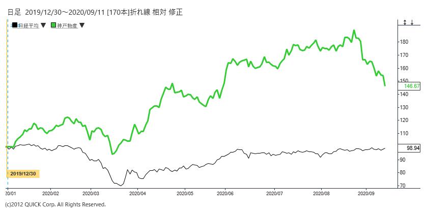 株価 神戸 物産 の