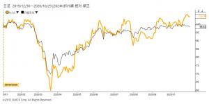 ※ファナックの株価と日経平均株価の相対チャート