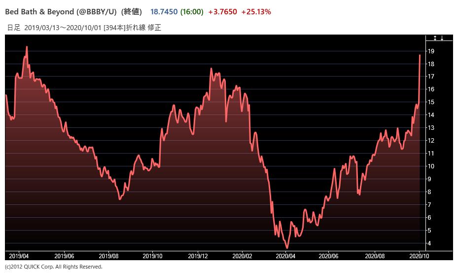 BBBYの株価