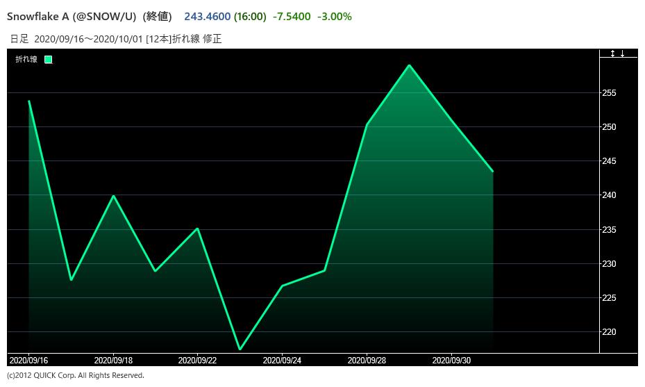 スノーフレークの株価