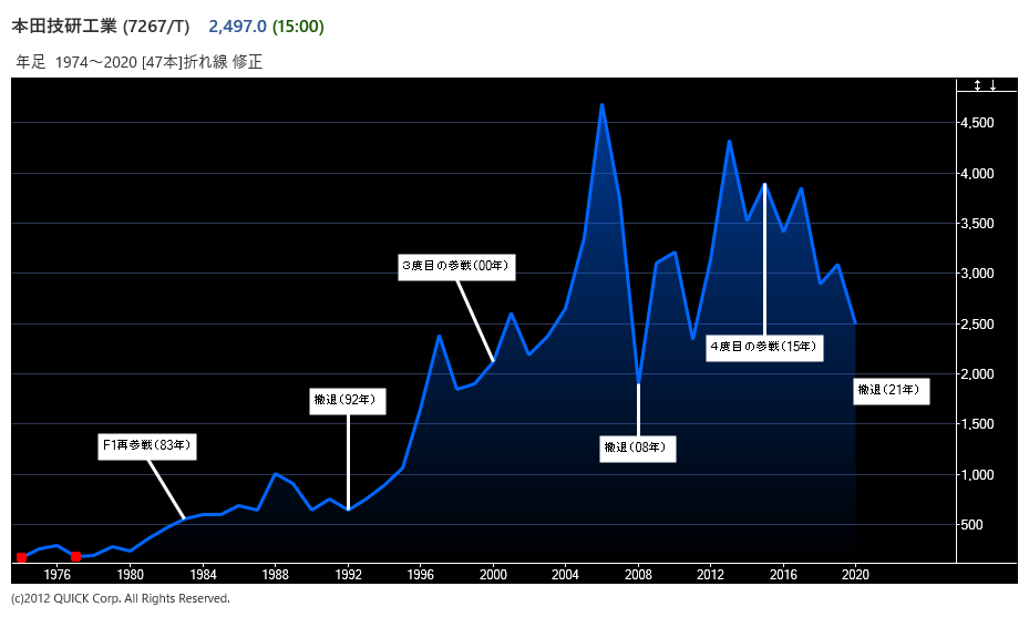 株価 ホンダ の