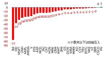 の 株価 ボーイング