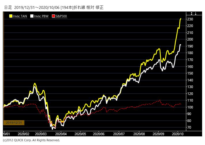 環境関連ETFとS&P500の推移
