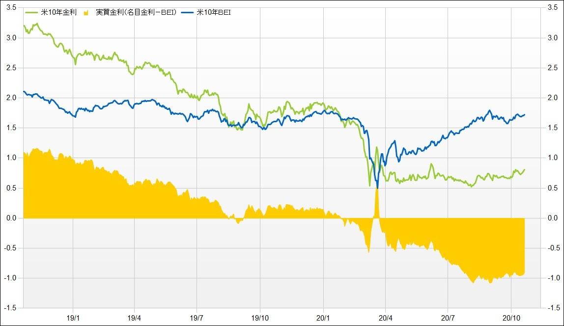 利回り 米国 国債 10 年 米国10年国債利回り