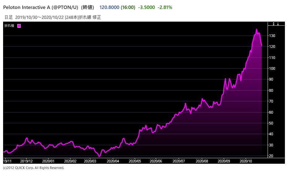 ペロトンの株価