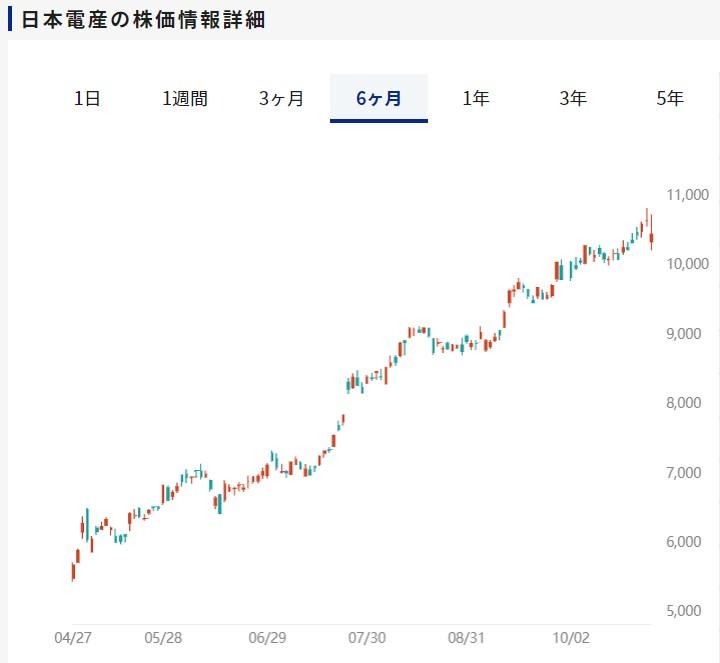 日電産の株価