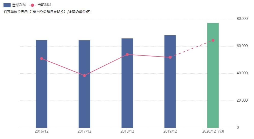 Jr 東日本 株価