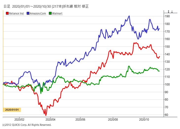 アマゾン、ウォルマート、リライアンスの株価