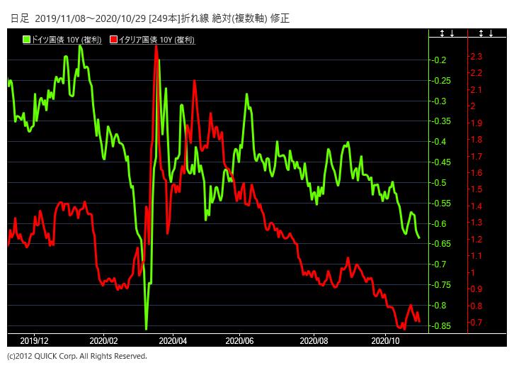 ドイツとイタリアの10年物国債利回り