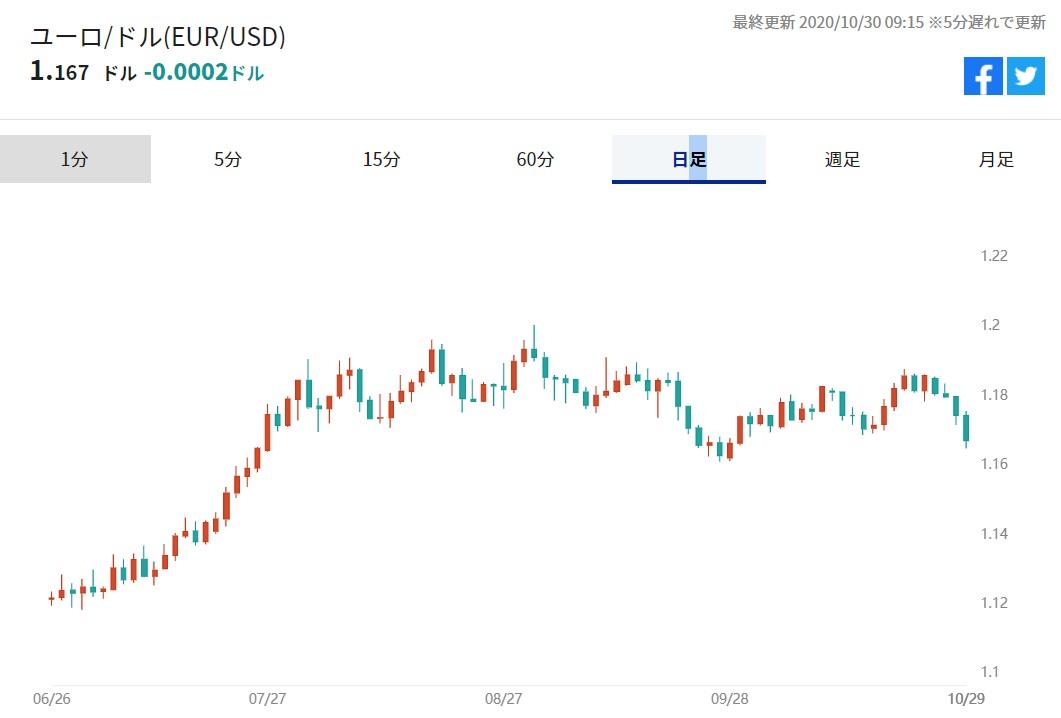 ユーロの対ドルチャート