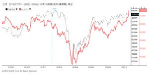 ※ファーストリテイリング株価と日経平均株価の推移