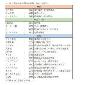 ※10月に発表された優待の新設・廃止・変更