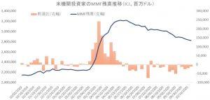 ※米機関投資家のNNF残高推移