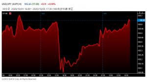 ※米ドル対円レートの値動き