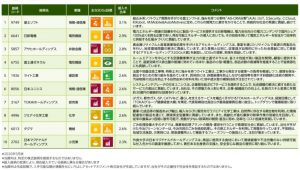 ※いちよしSDGs中小型株ファンドが投資するマザーファンドの組み入れ上位10銘柄