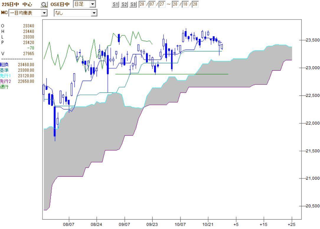 M&a センター 株価 日本