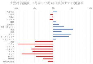 ※主要株価指数、9月末~10月28日終値までの騰落率