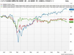 ※ナスダック100指数と相関性が低い銘柄群、高い銘柄群を指数化した年初来チャート