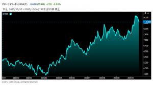 ※マネーフォワードの株価推移