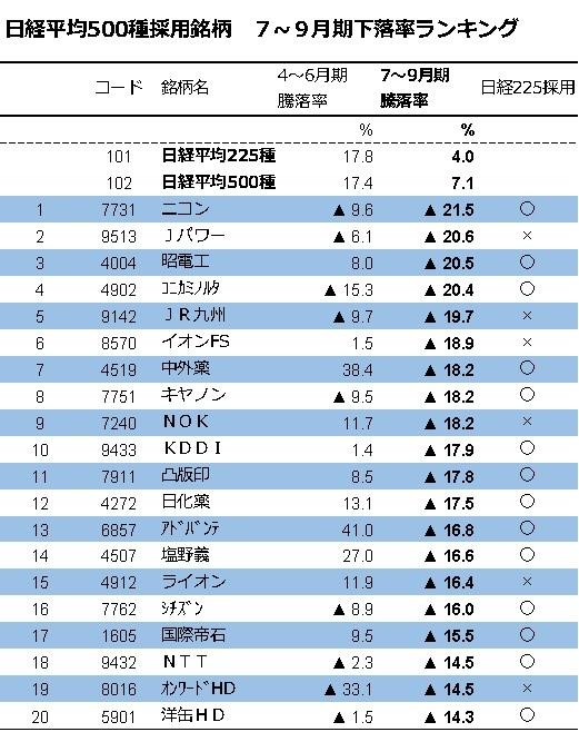 ※日経平均500種採用銘柄 7~9月期下落率ランキング