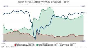 ※※裁定取引にかかる現物株式の残高(金額合計、週次)