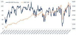 ※NAAIM Exposure IndexとS&P500種株価指数の推移