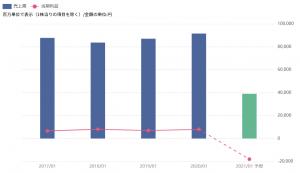 ※東京ドームの業績(21年1月期は会社予想)