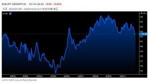 ※ユーロの対円レート