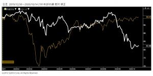※ソフトバンク株価と日経平均株価の相対チャート
