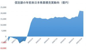 ※信託銀の年初来日本株累積売買動向
