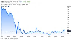 ※米10年物国債利回り
