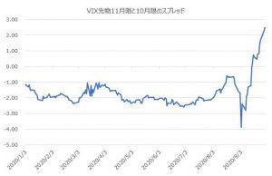 ※VIX先物11限月と10限月のスプレッド