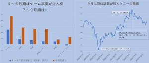 ※ソニーの業績と株価推移
