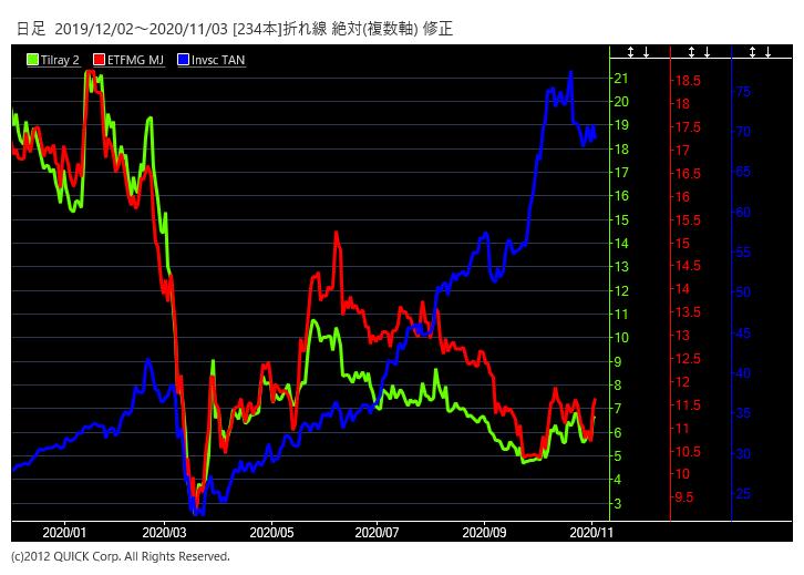 米民主関連株のチャート