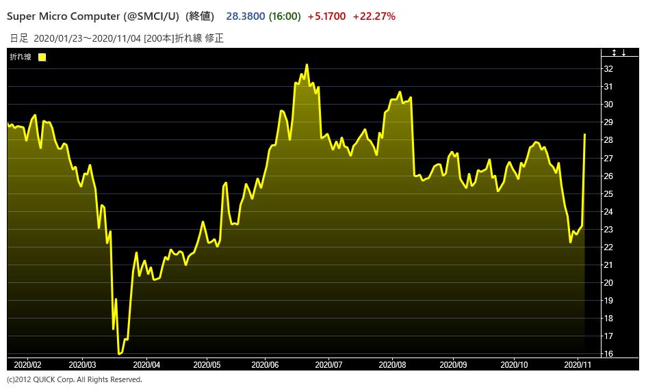 株価 メディカル 掲示板 ビジョン データ メディカル・データ・ビジョン (3902)