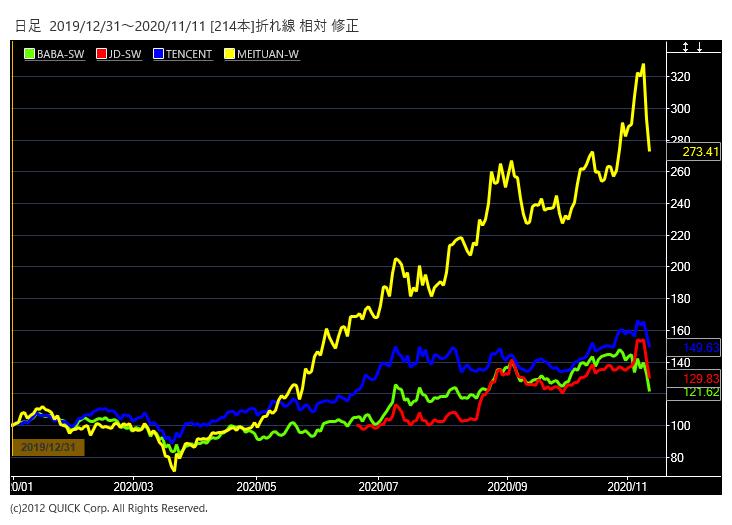 中国ネット株の株価
