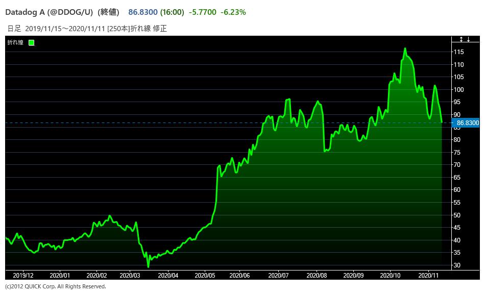 DDOGの株価