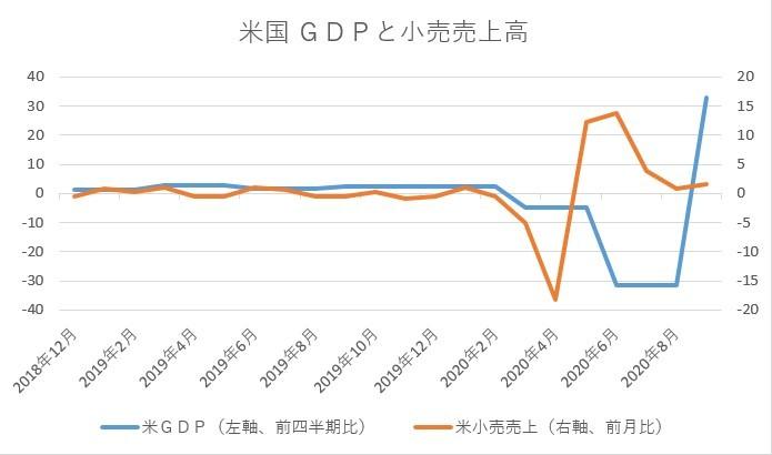 ※米国GDPと小売売上高