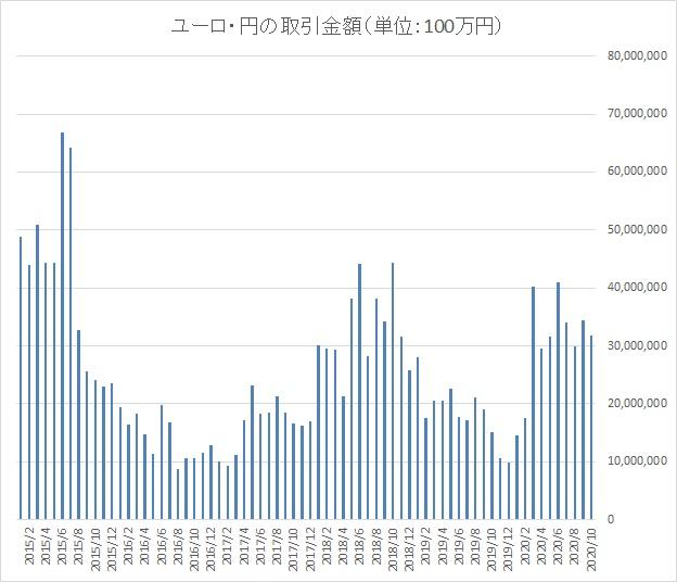 ユーロ円の取引金額