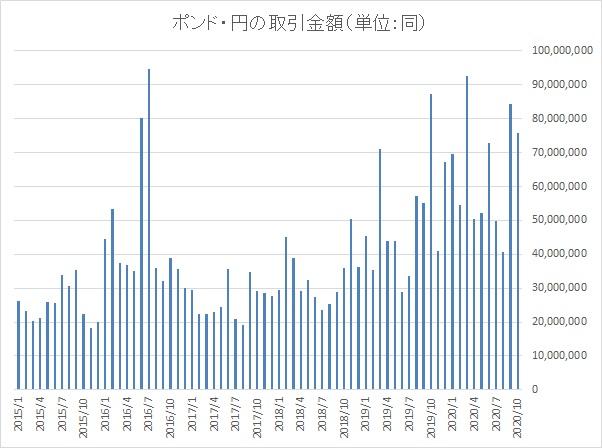 ポンド円の取引金額