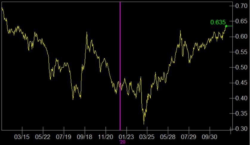 30年金利と10年金利の差