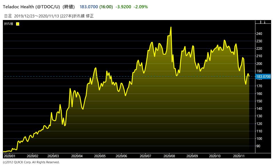 tdocの株価