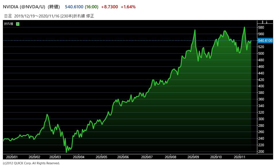 NVDAの株価