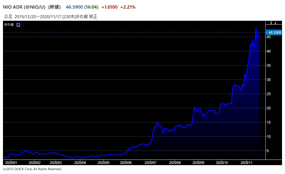 ニーオの株価