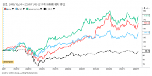 ※米ハイテク関連株とダウ工業株30種平均の相対チャート