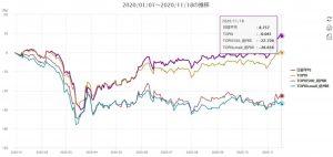 ※TOPIX500構成銘柄とTOPIXスモール指数構成の各低PBR100銘柄をバスケット化したものの年初来騰落率の推移