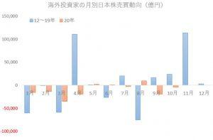 ※海外投資家の月別日本株売買動向
