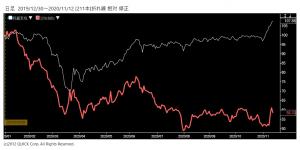 ※三越伊勢丹株価と日経平均株価の相対チャート